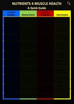Nutrients 4 Muscle Health Guide | Glen Alex | Las Vegas