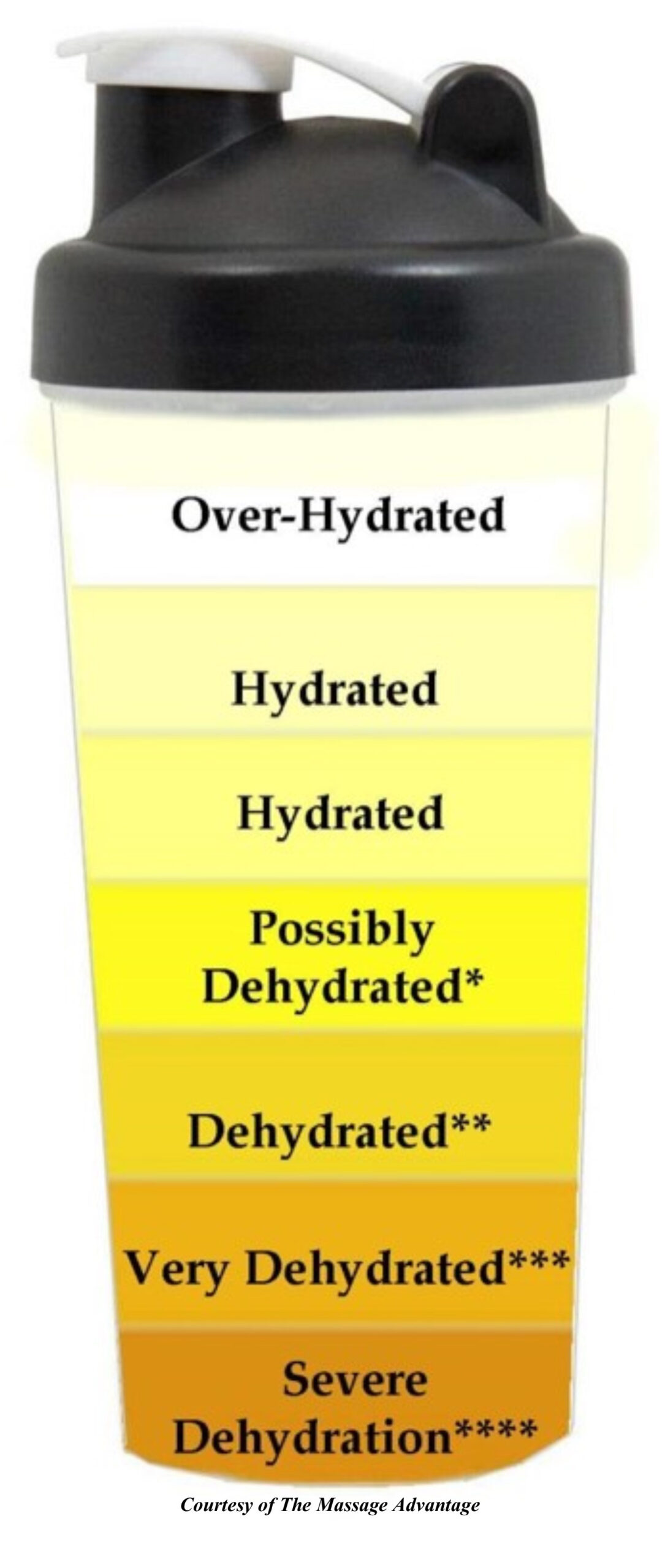 The Massage Advantage: Las Vegas, NV: Urine-Hydration